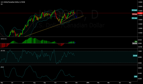 USDCAD: Waiting for CAD to breakout of this structure