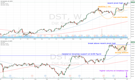 DST: DST cup and handle followed by double bottom
