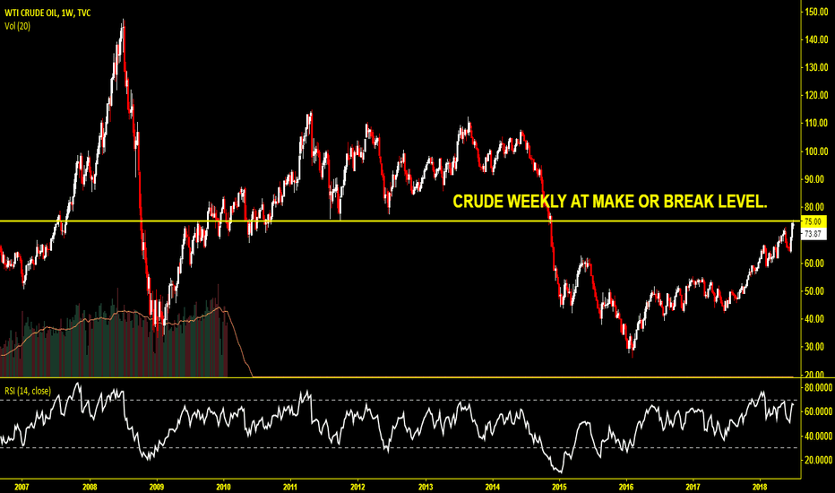 USOIL: Crude Weekly : Make or Break Level