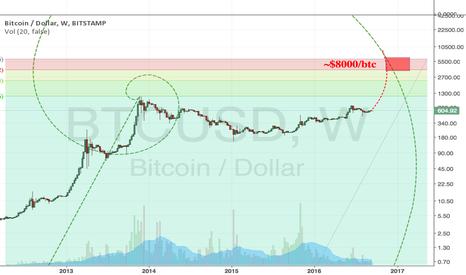 BTCUSD: Fibonacci Spiral of Bitcoin prices