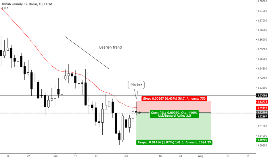 GBPUSD: Trend continuation pin bar