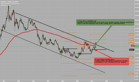XAGUSD: Silver Weekly  Situation