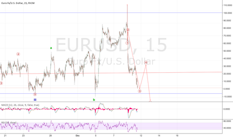 EURUSD: Short first then Long for a Lonnnnnnnggggggg time!!