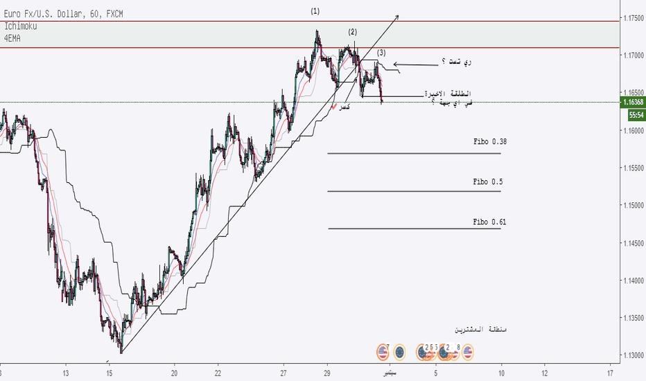 EURUSD: اليورو دولار : تحليل للاسبوع القادم .