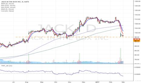 JACK: JACK - Support breakdown short from $92.77