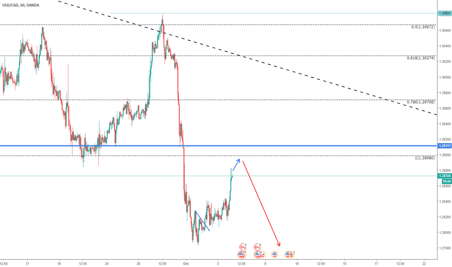 USDCAD: USDCAD UPDATE - watch for sell