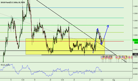 GBPUSD: GBPUSD BUY SET UP