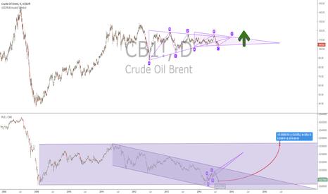 CB1!: BRENT OIL