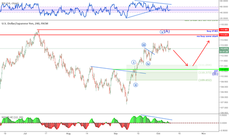 USDJPY: Not Enough Juice
