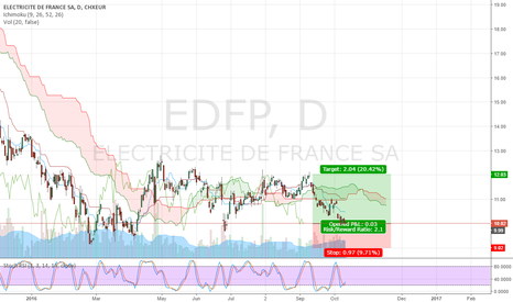 EDF: EDF Long