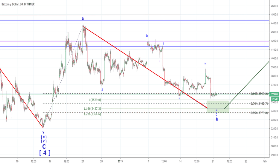 BTCUSD: Bitcoin - that one more low does not change my bullish count