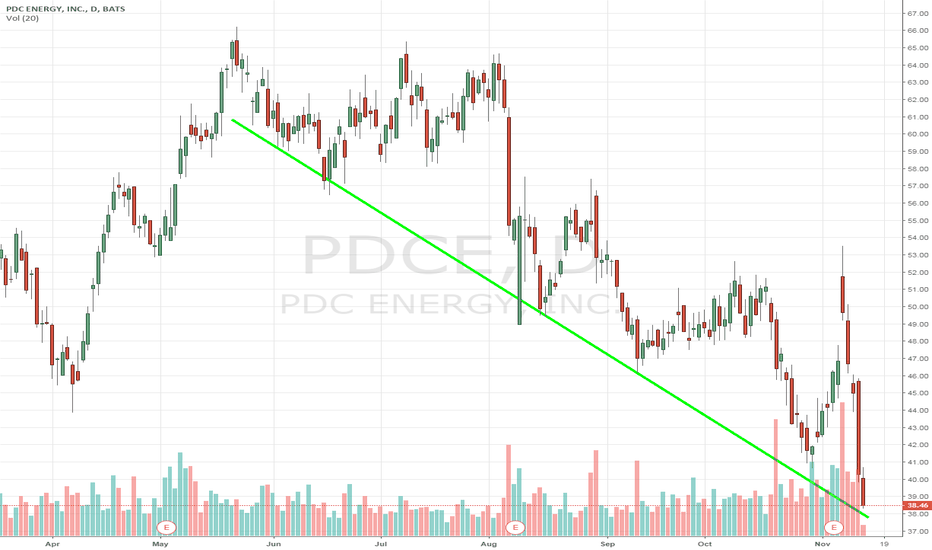 PDCE: $PDCE $15 off highs just 4 days ago. Buying with both hands