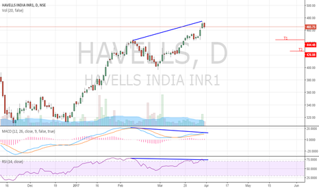 HAVELLS: havells india