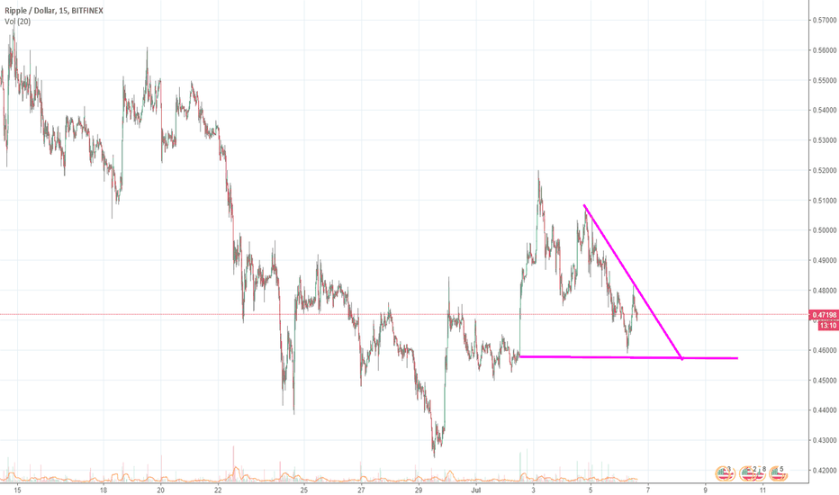 XRPUSD: Ripple - Going Down Before It Goes Up - This Weekend!