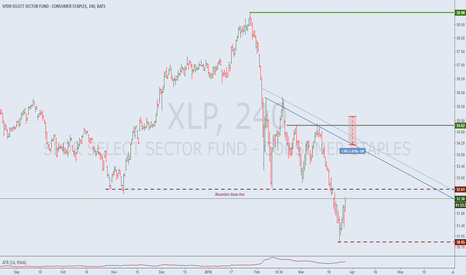 XLP: Staples, RALLY or PULLBACK