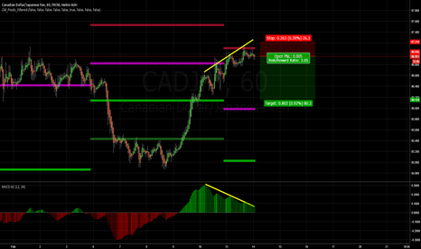 CADJPY: Divergence, possible reversal to pivot