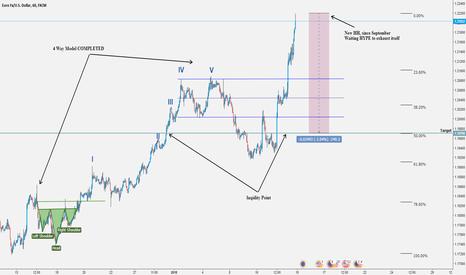 EURUSD: EURUSD soon good opportunity to SHORT