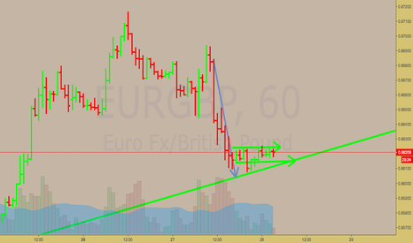 EURGBP: EURGBP Going Down