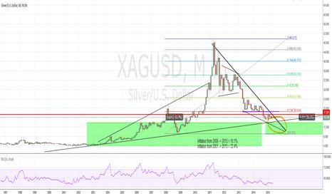XAGUSD: Silver bullish scenario
