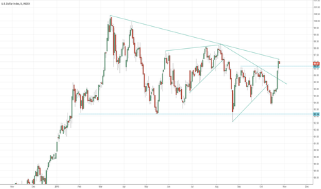 DXY: DXY @ important trendline