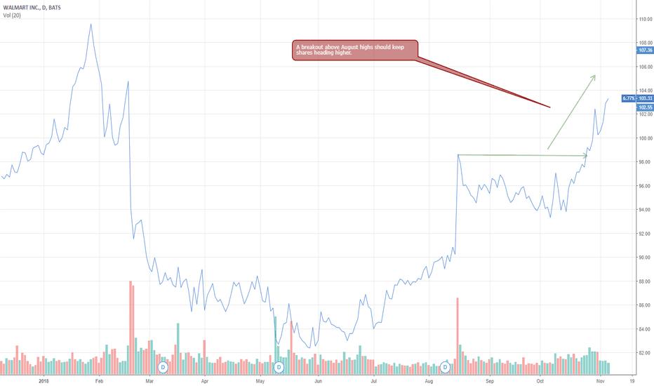 WMT: WMT shares show big buying