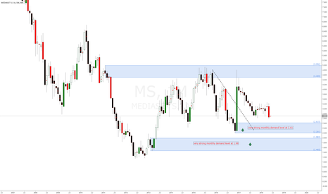 MS: Mediaset SPA Italian Stock longs at monthly demand levels