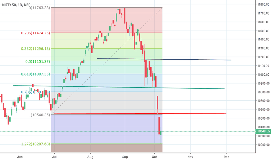 NIFTY: Nifty Possibility Of reverse