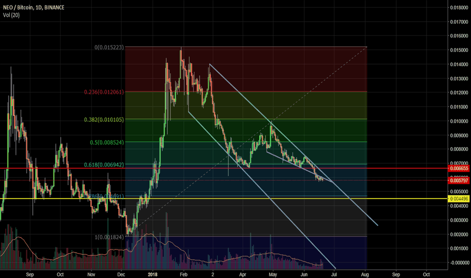 NEOBTC: Technical Analysis of NEO (NEOBTC)