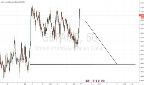 GBPAUD: Short term bearish GBPAUD