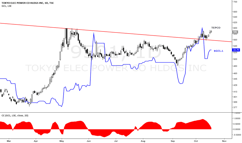 9501: $GCL.L correlation to TEPCO
