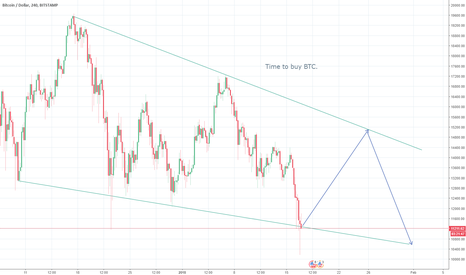BTCUSD: Great swing trade opportunity on BTC
