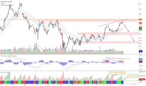 CME: CME - Class A bearish divergence