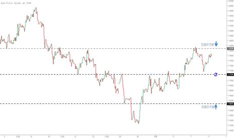 EURUSD: 歐元本週繼續看這些阻力/支撐