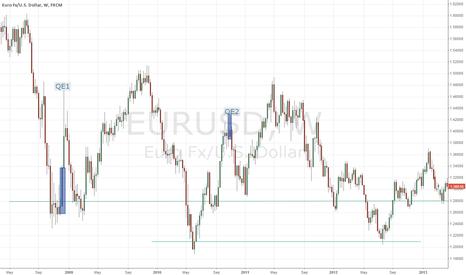 EURUSD: EURUSD Weekly - QE2 relationship