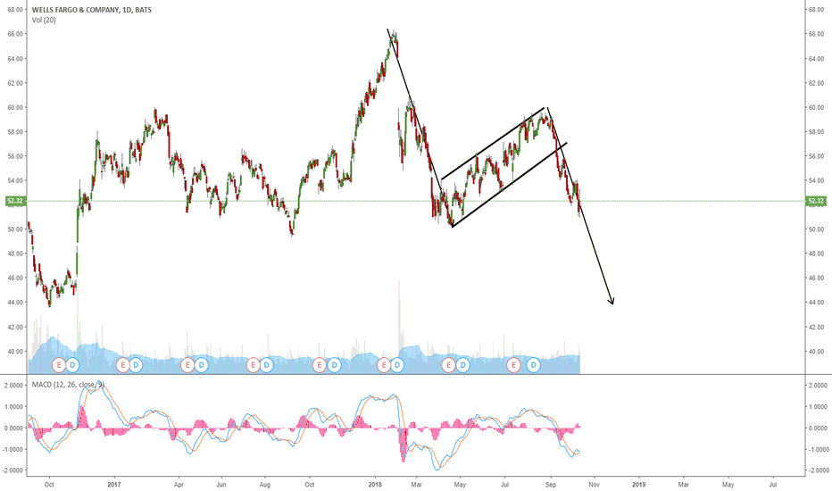 Wfc Stock Price And Chart Tradingview