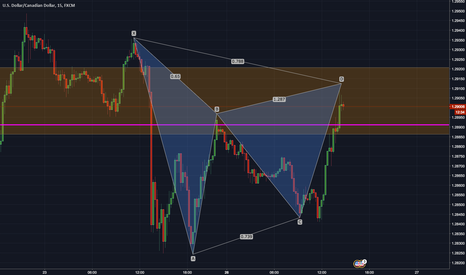 USDCAD: Gartley short USDCAD M15/H1