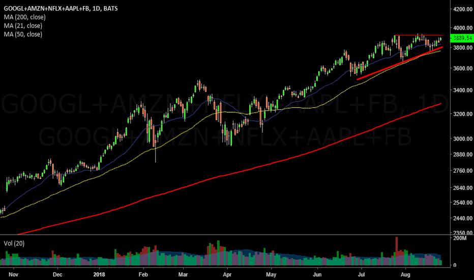 GOOGL+AMZN+NFLX+AAPL+FB: FANG Daily view