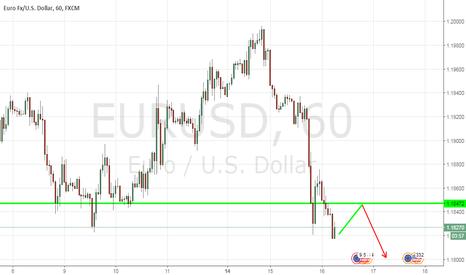 EURUSD: Sell EURO/USD