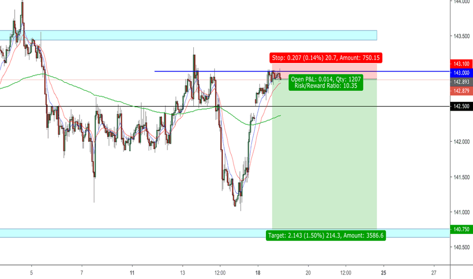 GBPJPY: GBP/JPY *SELL*