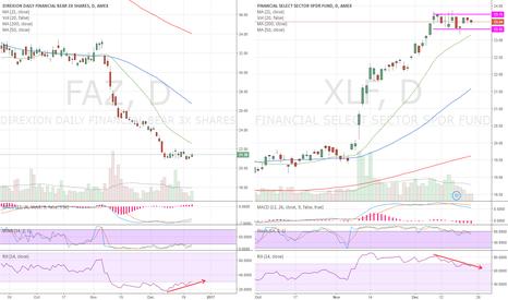 FAZ: XLF negative divergence