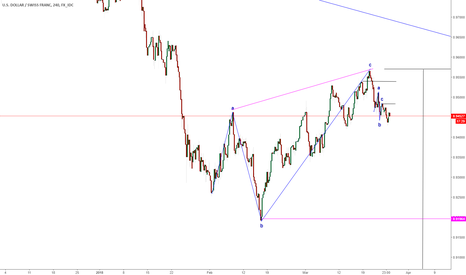 USDCHF: USDCHF UPDATE! MOVE YOUR STOPS