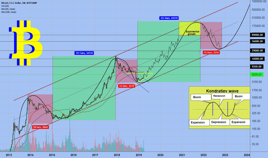 BTCUSD: Bitcoin started the next bull cycle