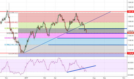 GOLD: Hit 50% Fib on gold. Could we be heading for 1190?