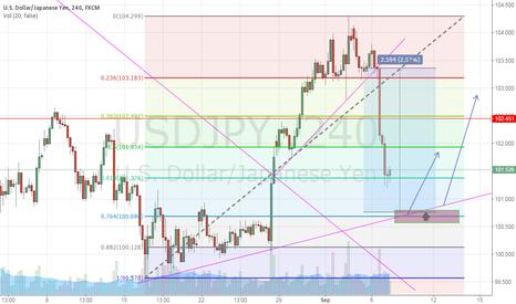 USDJPY: Potential  buy zone for usdjpy