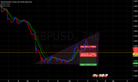 GBPUSD: wait for break