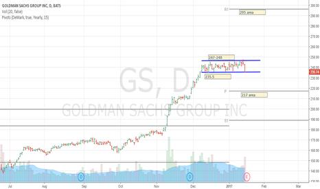 GS: GS - Goldman Sachs
