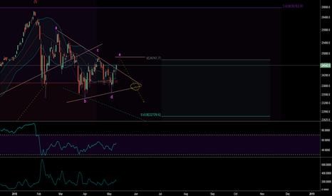DJI: DJIA triangle to sell?