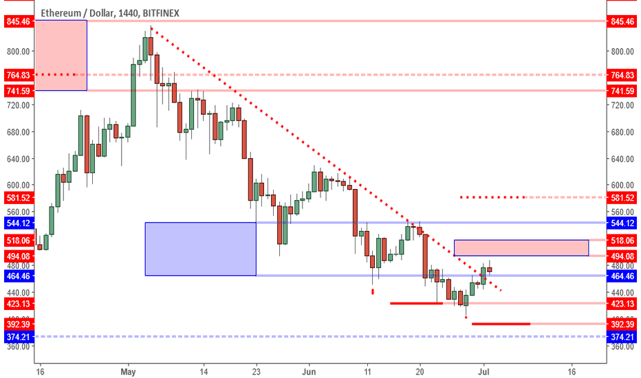 ETHUSD: ETHUSD: Next Test Of Support In The 430s?