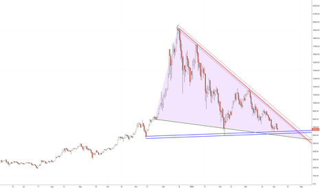 BTCUSD: Bitcoin Falling Wedge