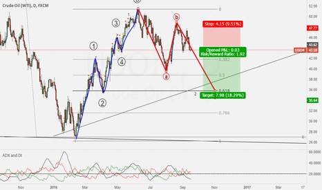 USOIL: USOIL IN C CORRECTION